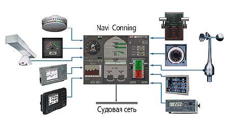 Структурная схема Navi-Conning
