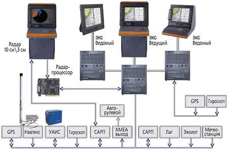 Схема подключения внешних устройств