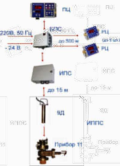 Схема соединения приборов